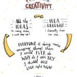 Phases of Creativity