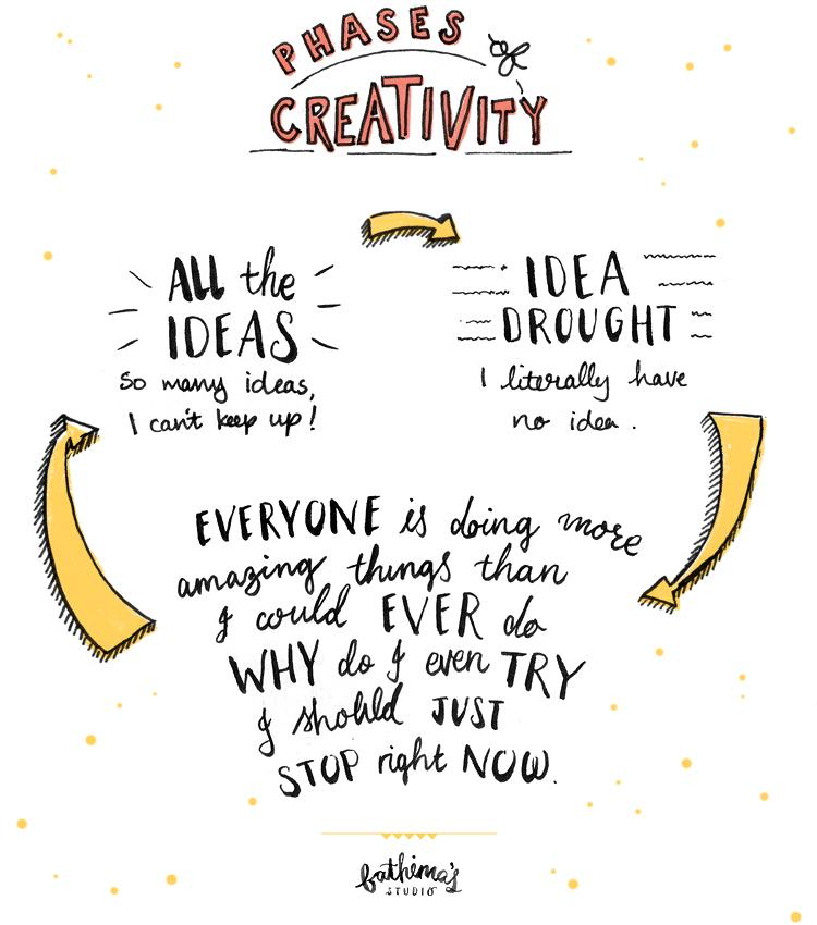 Phases of Creativity and the Creative Process